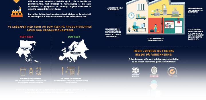 Langhoff Promotion CSR præsentation