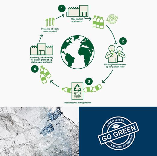 Logovand af 100% genbrugsplast